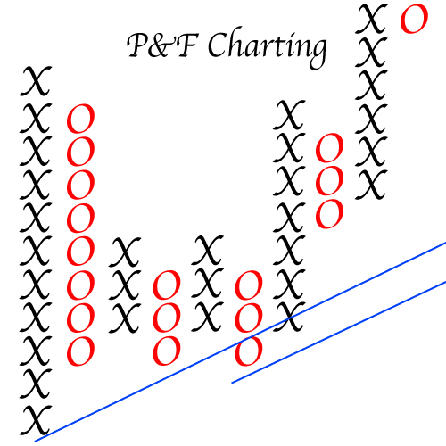 P&F Charting